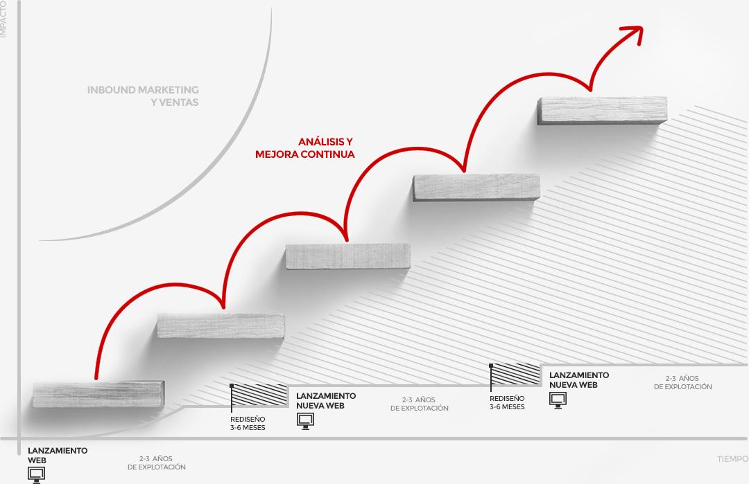 Growth-driven design vs diseño web tradicional