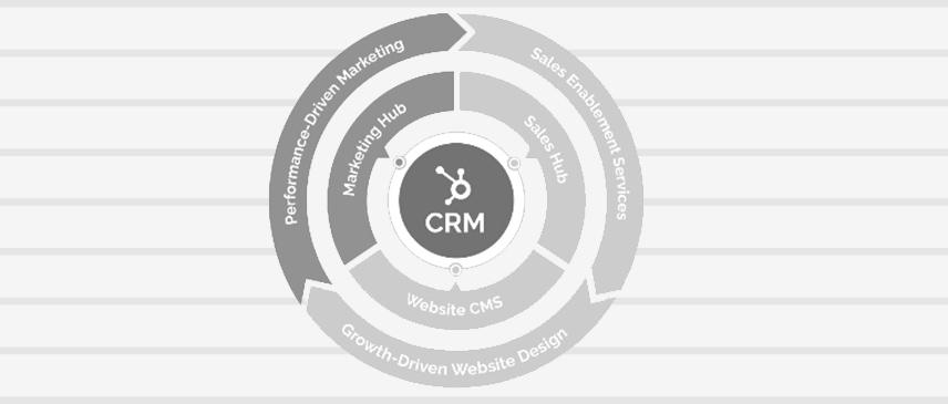 HubSpot CRM Strategy